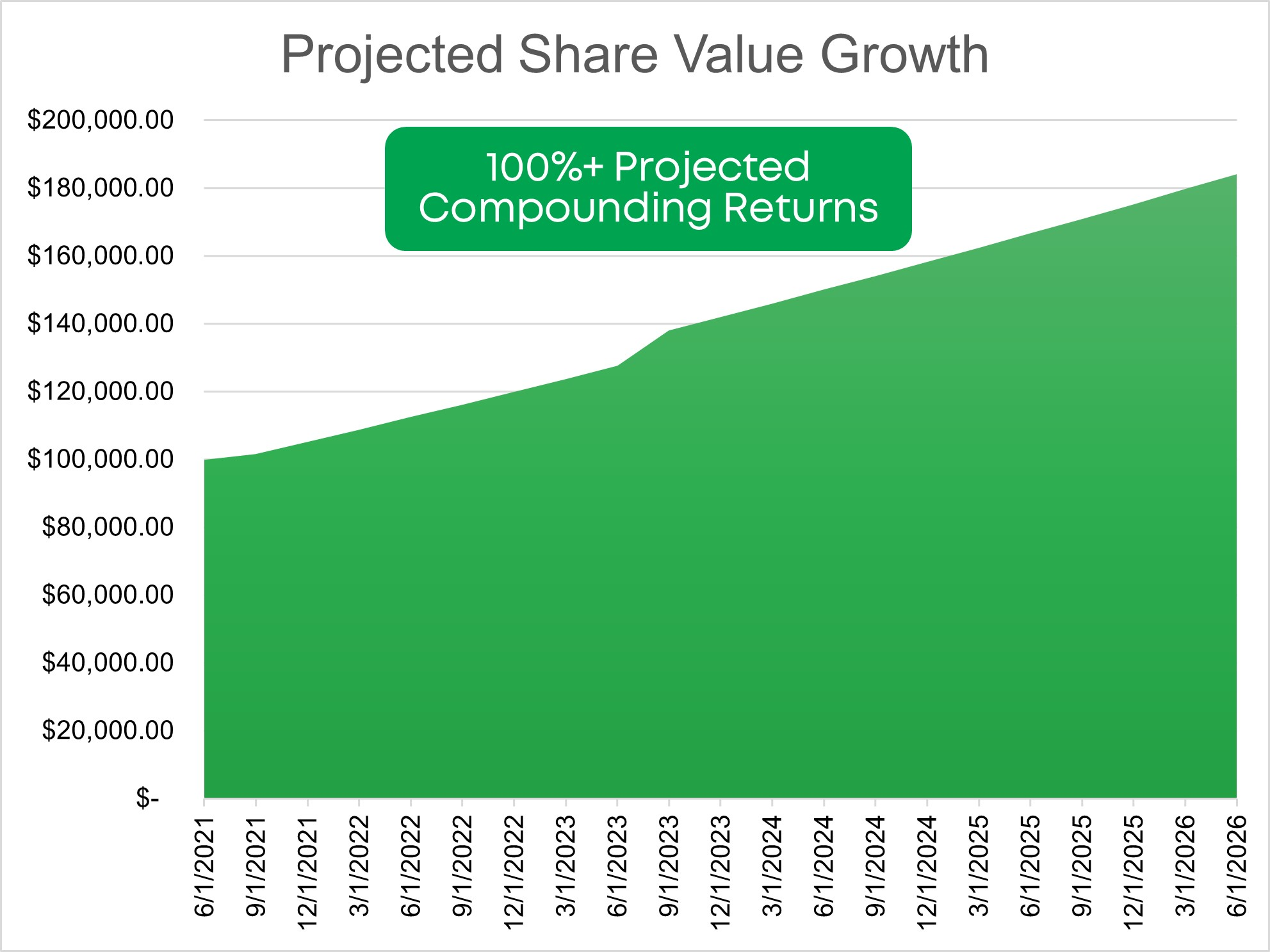 Projected Share Value